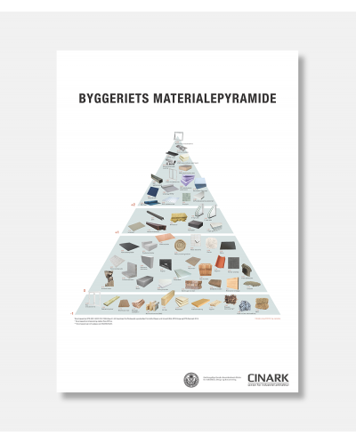 Byggemateriale pyramide - The Building material pyramid poster